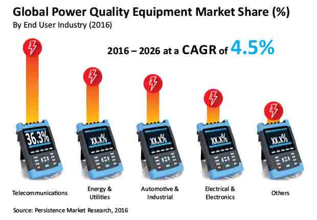 power-quality-equipment-market