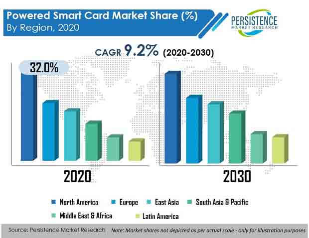 powered smart card market