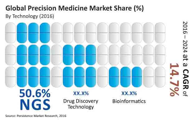 Precision Medicine Market - Persistence Market Research