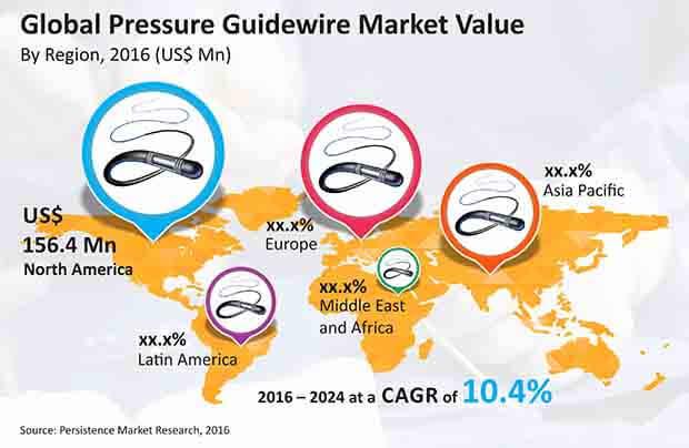 pressure guidewire market