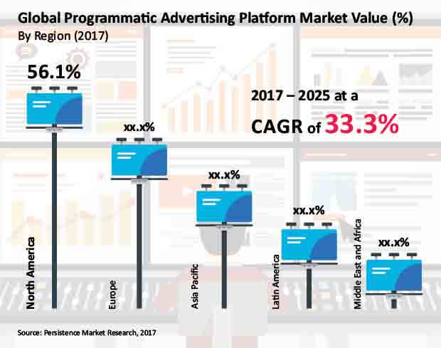 programmatic advertising platform market