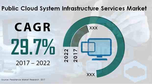 public cloud system infrastructure services market