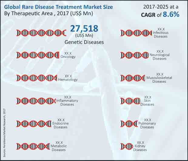 Rare Disease Treatment Market