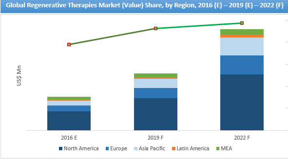regenerative-therapies-market