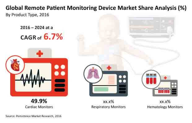 remote patien mtonitoring devices image for market bytes
