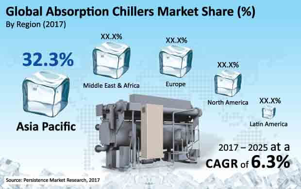 Report Absorption Chillers Market