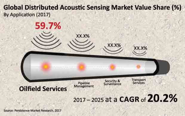 Report Distributed Acoustic Sensing Market