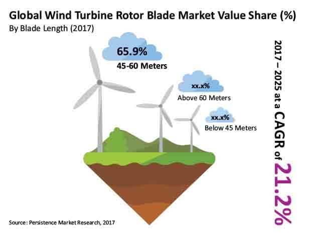 Report Wind Turbine Rotor Blade Market