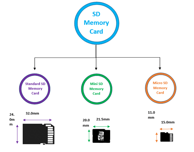 secure-digital-memory-cards-market
