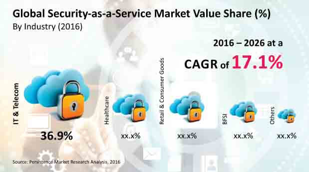 security as a service market