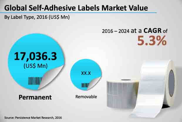 self adhesive labels market