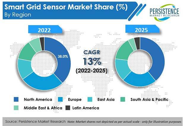 smart grid sensor market