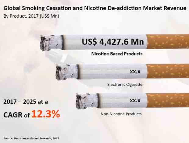 smoking cessation and nicotine de addiction products market