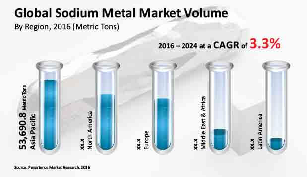 sodium metal market