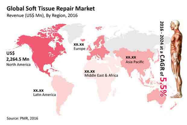 soft-tissue-repair-market