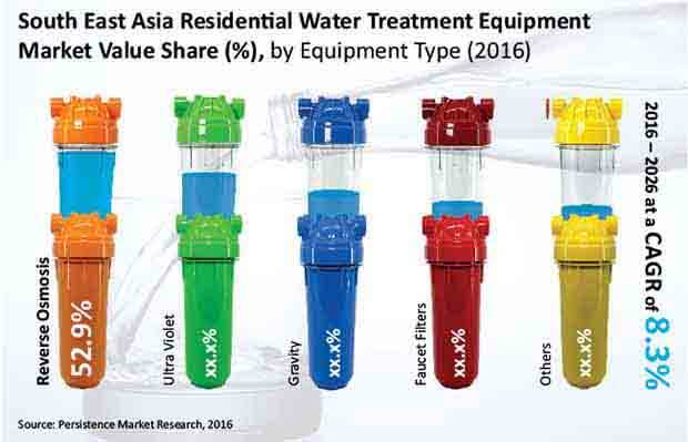 south east asia water treatment equipment market