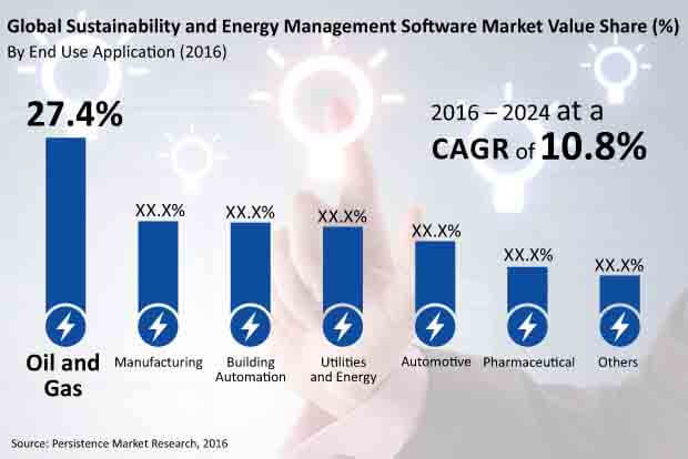 sustainability and energy management software market
