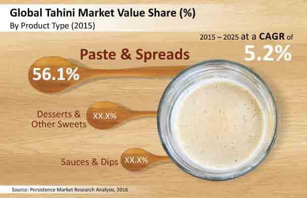 tahini market