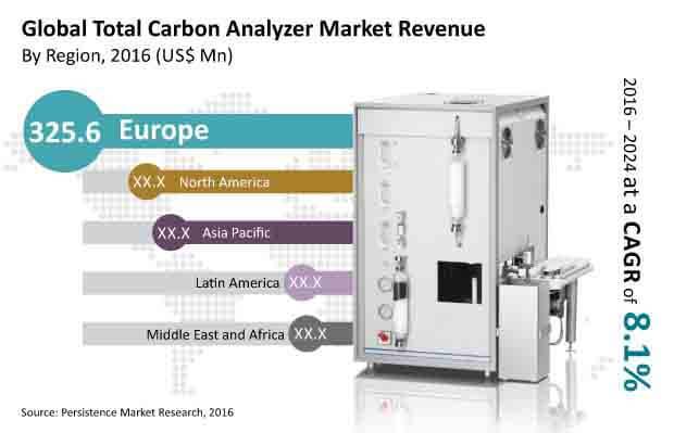 total carbon analyzer market