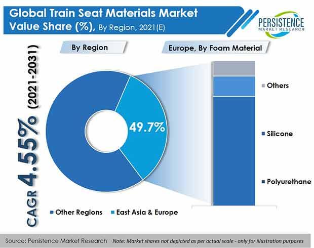 train seat materials market