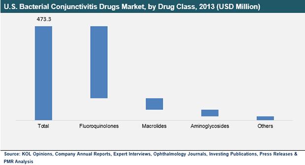 u.s-bacterial-conjunctivitis-drugs-market