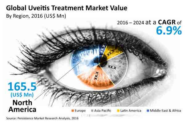 uveitis treatment market