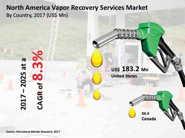 vapor recovery services market