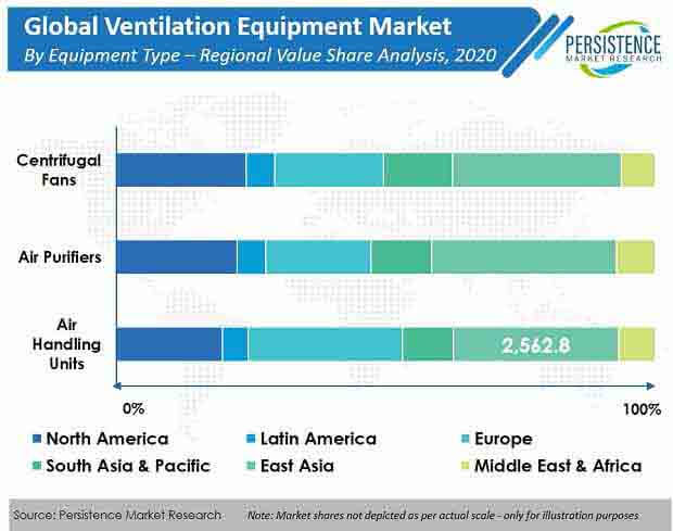 ventilation equipment market