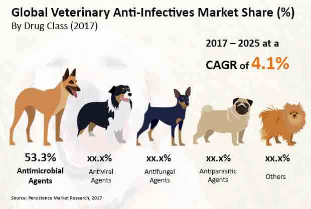 veterinary anti infectives market