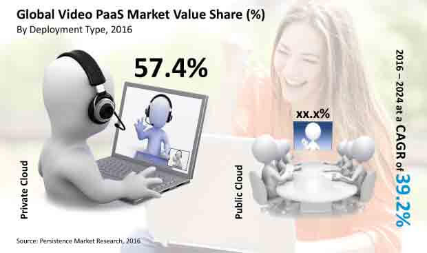 video paas market