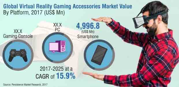 virtual reality gaming accessories market