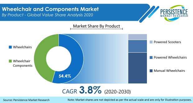 wheelchair and components market