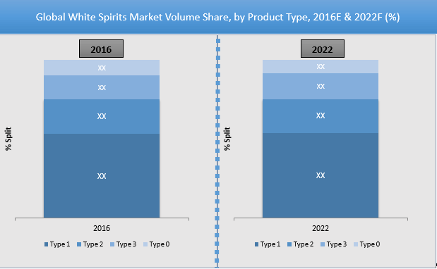 white-spirit-2016-market