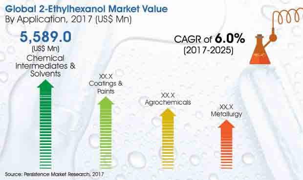 2 ethylhexanol market