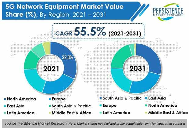 5g network equipment market