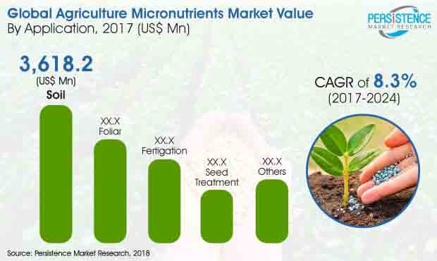 Agriculture Micronutrients Market