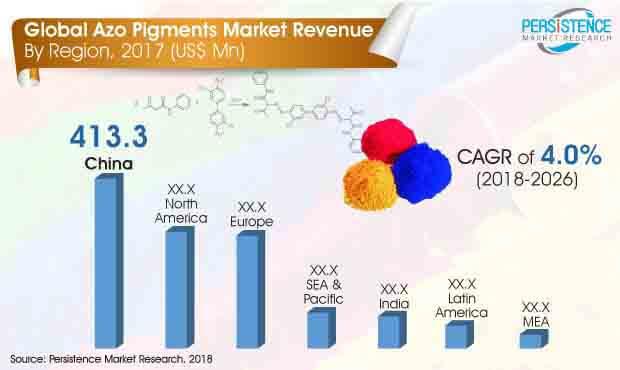 Azo Pigments Market