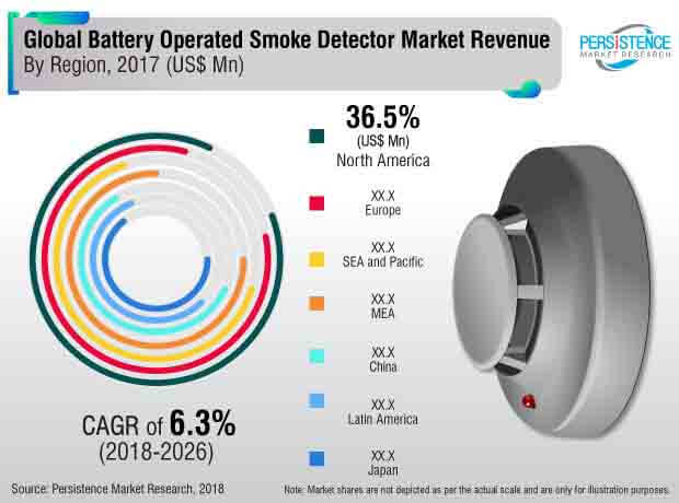 Battery Operated Smoke Detectors Market