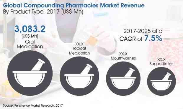Compounding Pharmacies Market_Image for Market Bytes.jpg