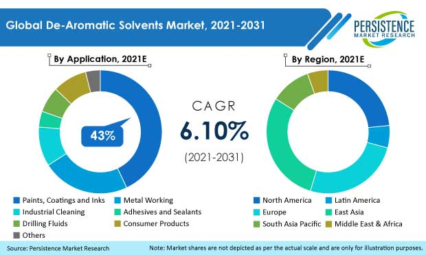 De-aromatic-Solvents-Market