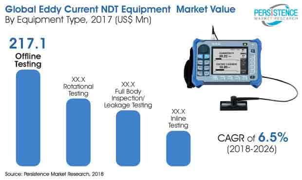 Eddy Current NDT Equipment Market