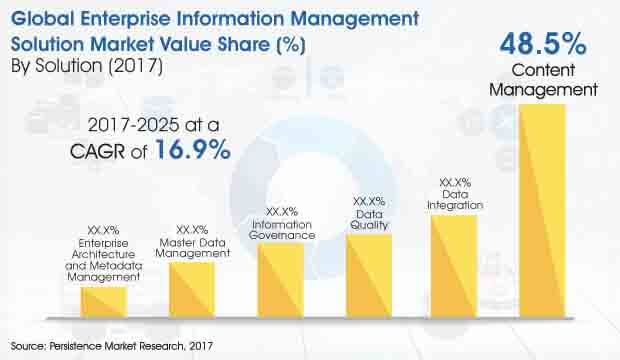 Enterprise Information Management Solution Market