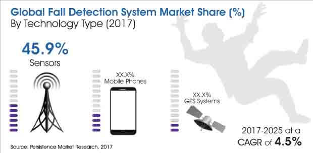 Fall Detection System Market_Image for Market Bytes