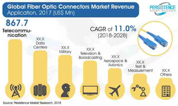 Fiber Optic Connectors Market