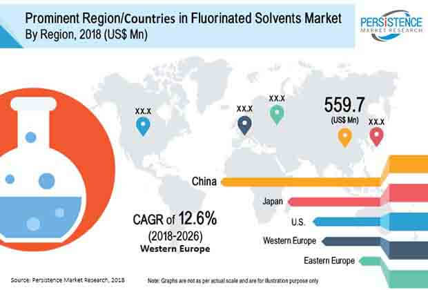 Fluorinated Solvents Market