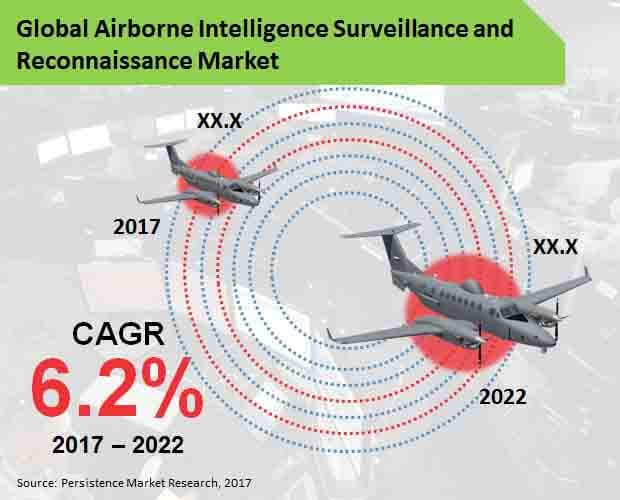 Global Airborne Intelligence Surveillance & Reconnaissance Market