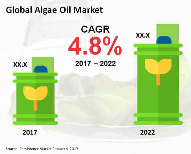 Global Algae Oil Market.jpg