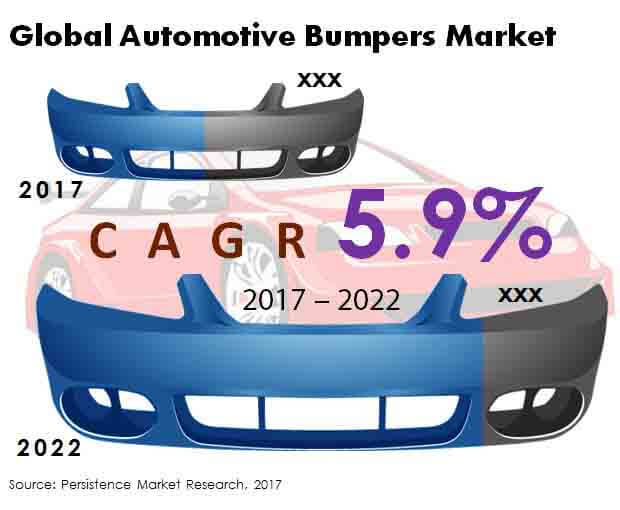 Global Automotive Bumpers Market.jpg