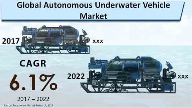 Global Autonomous Underwater Vehicle Market