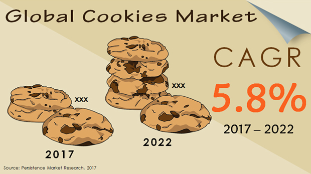 Global Cookies Market.JPG